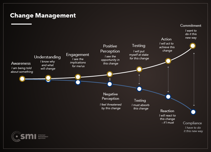 Change management case studies